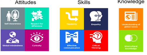 Globally competent students have these Attitudes, Skills, Knowledge