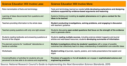 A New Vision for Science Education (NGSS) Table